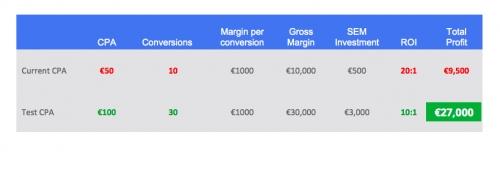 lifetime-value-adwords-profit
