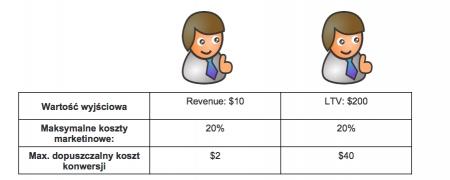 lifetime-value-koszty-marketingowe