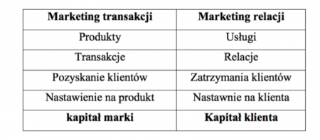 lifetime-value-relacje-transakcje
