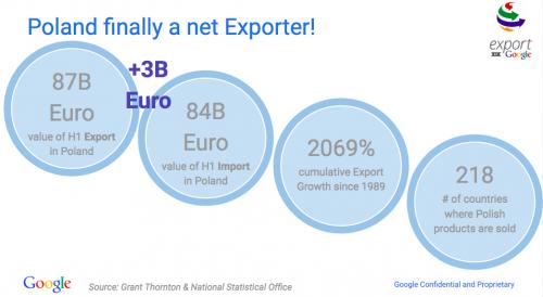 eksport-w-polsce-1