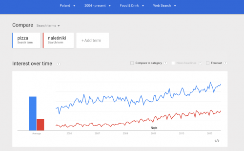 eksport-google-trends-food
