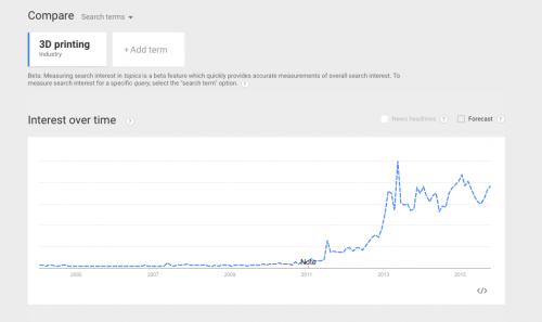 eksport-google-trends_0