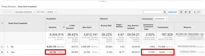 smart-goal-analytics-porownanie