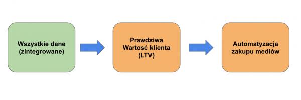 integracja-danych-analytics-co-dalej