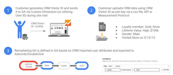 integracja-danych-crm-schemat