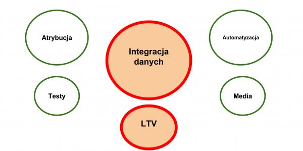 integracja-danych-obraz-pelen