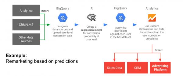 integracja-danych-proces-dzialania-remarketing