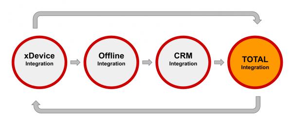 integracja-danych-schemat-sciezki