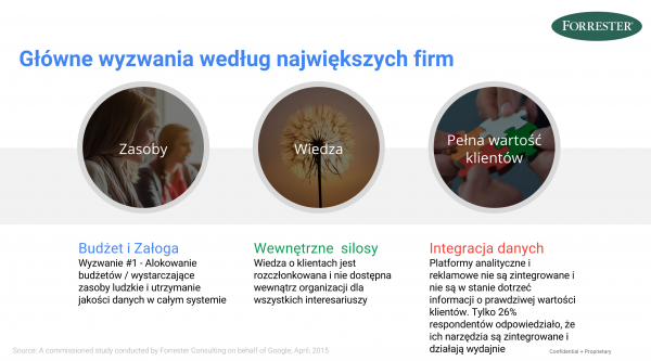 integracja-danych-problemy-firmy