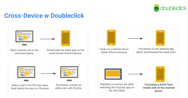 integracja-danych-doubleclick-cross-device
