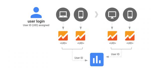 integracja-danych-user-id