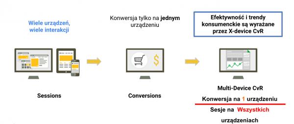 integracja-danych-wartosc-mobile