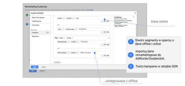 integracja-danych-remarketing-offline