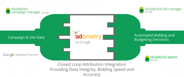 integracja-danych-adometry
