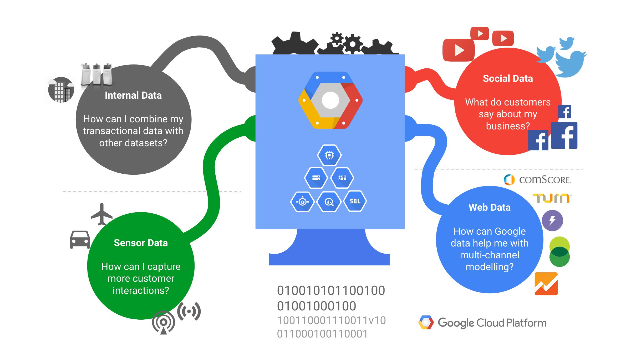 integracja-danych-google-cloud