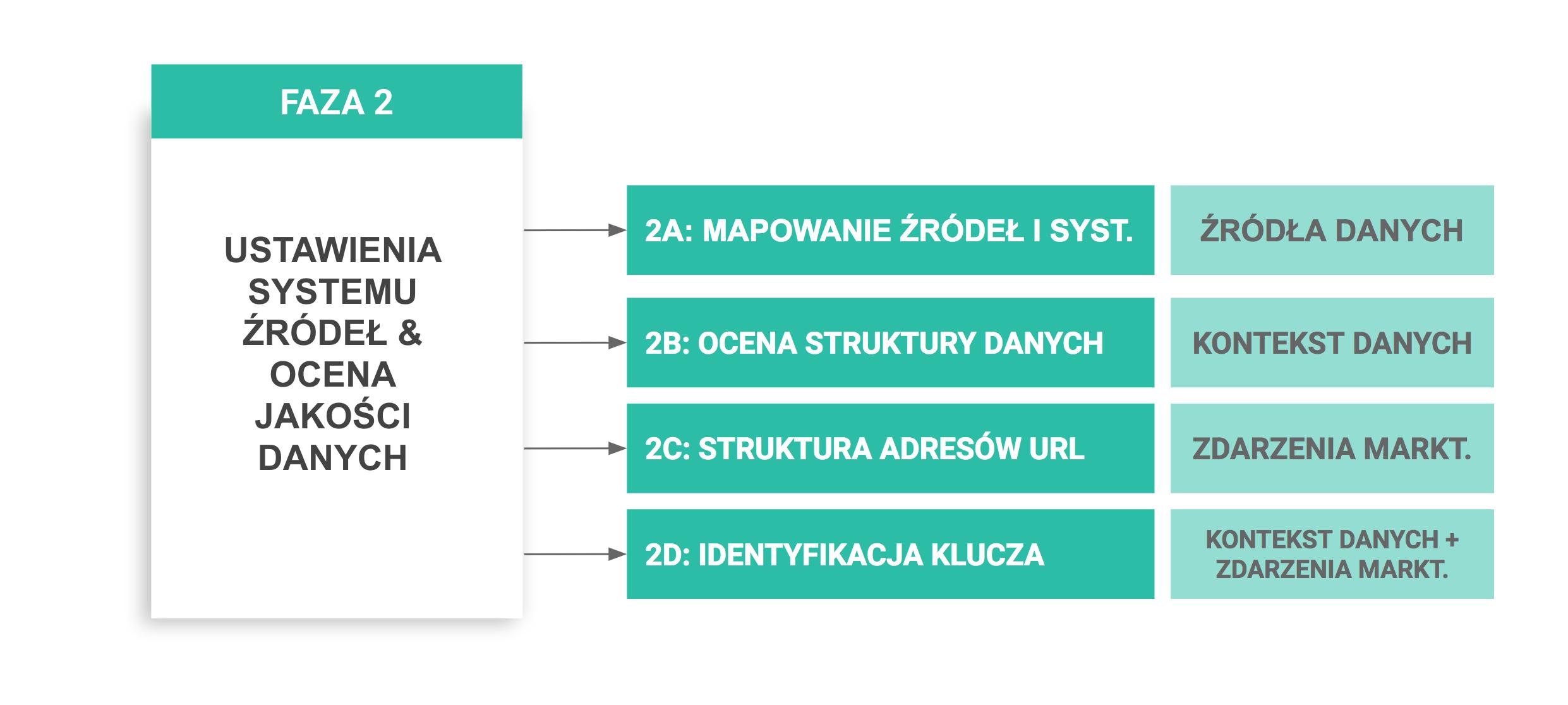 integracja-danych-faza-2