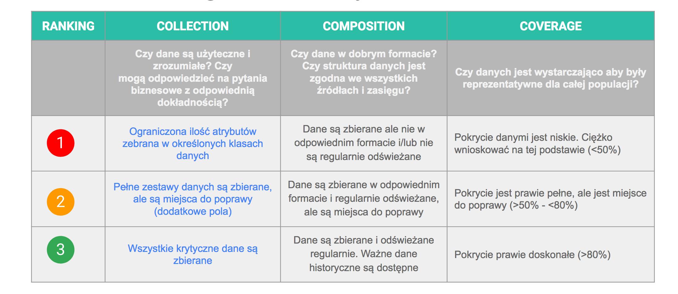 integracja-danych-zasada-3c