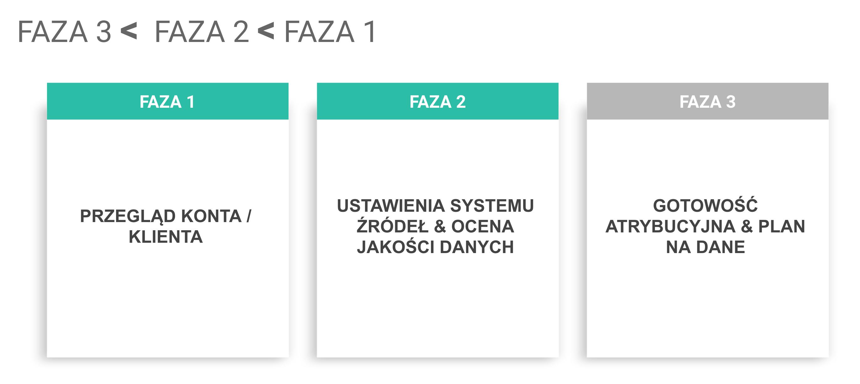 integracja-danych-fazy-wszystkie