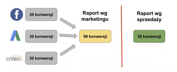 atrybucja-model-last-click-organizacja