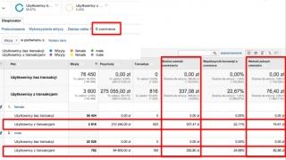 segmentacja-analytics-plec-ecommerce