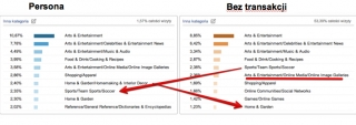 segmentacja-analytics-zaintersowania-kategorie
